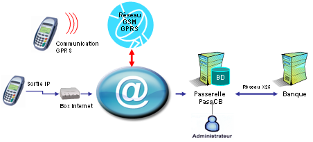 monetique IP sur ADSL ou GPRS
